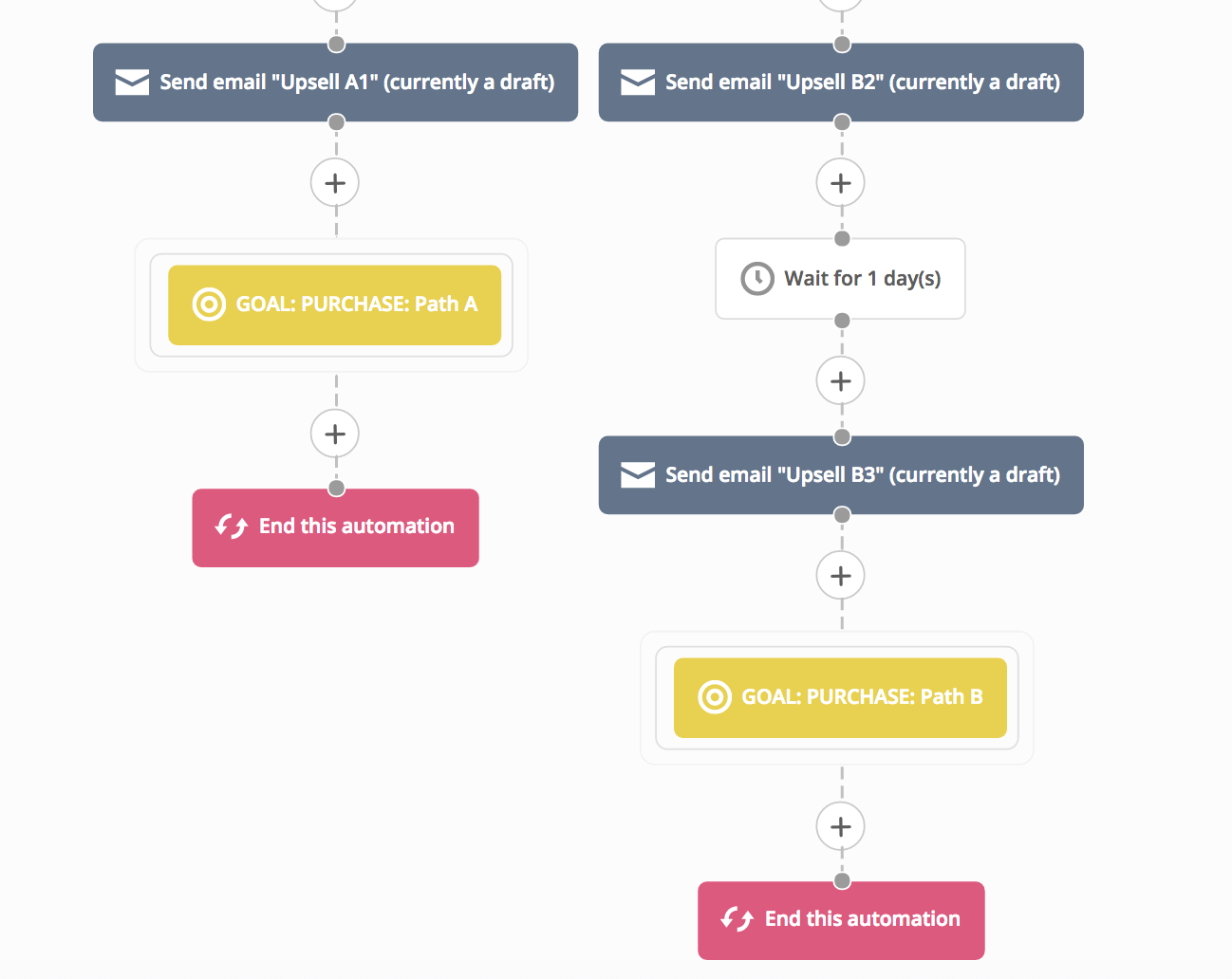 Automation Split Testing With Goals