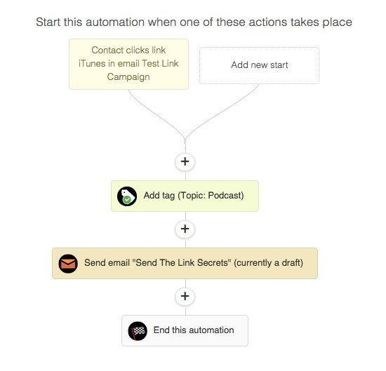ActiveCampaign automation steps
